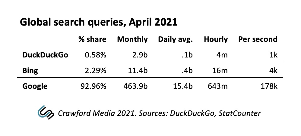 Table showing global search query volumes for DuckDuckGo, Bing and Google